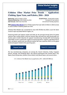 Cellulose Fiber Market Price, 2016 - 2024