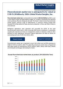 Fluorochemicals market size is anticipated to be valued at USD 31.28