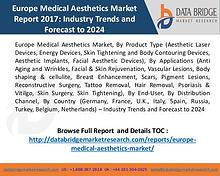 Europe Medical Aesthetics Market Worth USD 7.56 Billion by 2024