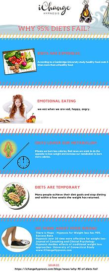 Why 95% Diets Fail- iChange Hypnosis
