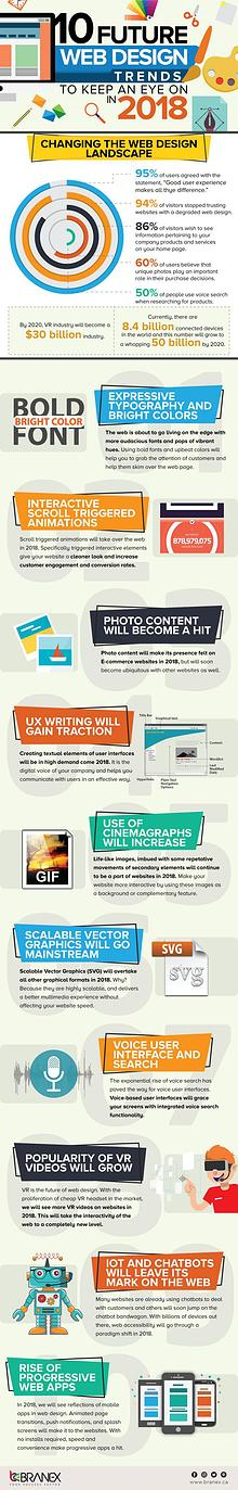 10 Hottest Web Design Trends to Look Out For 2018 [Infographic]